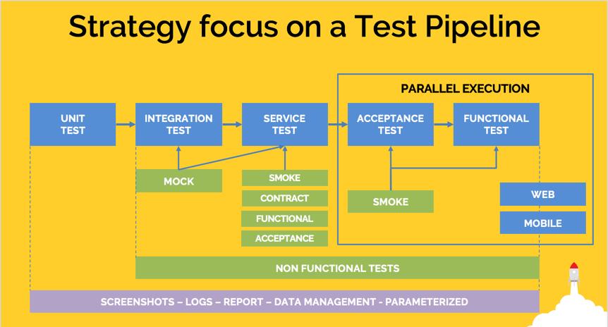 testing pipeline codepad-min