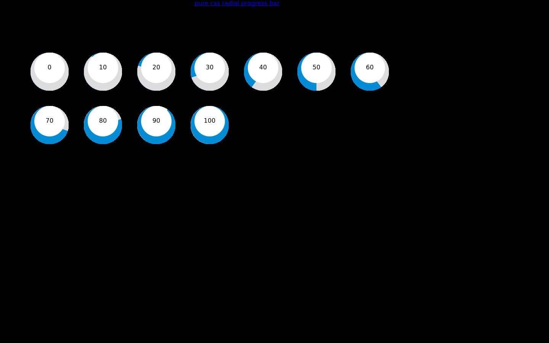 circular progress bar using css - Codepad